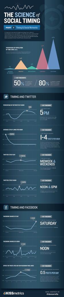 מתי וכמה לפרסם בפייסבוק וטוויטר?