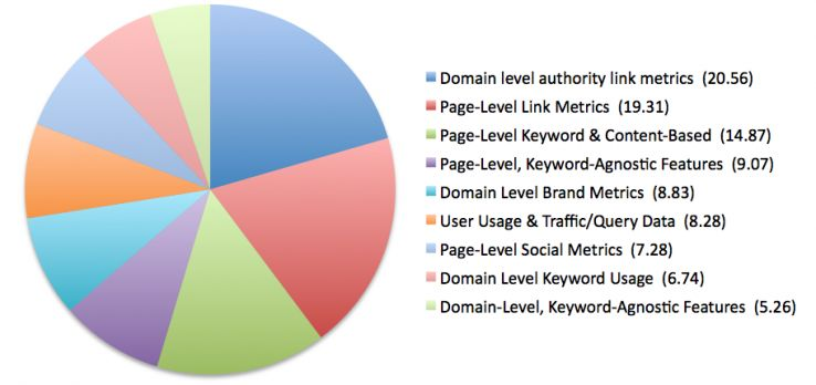 summary seo indicators