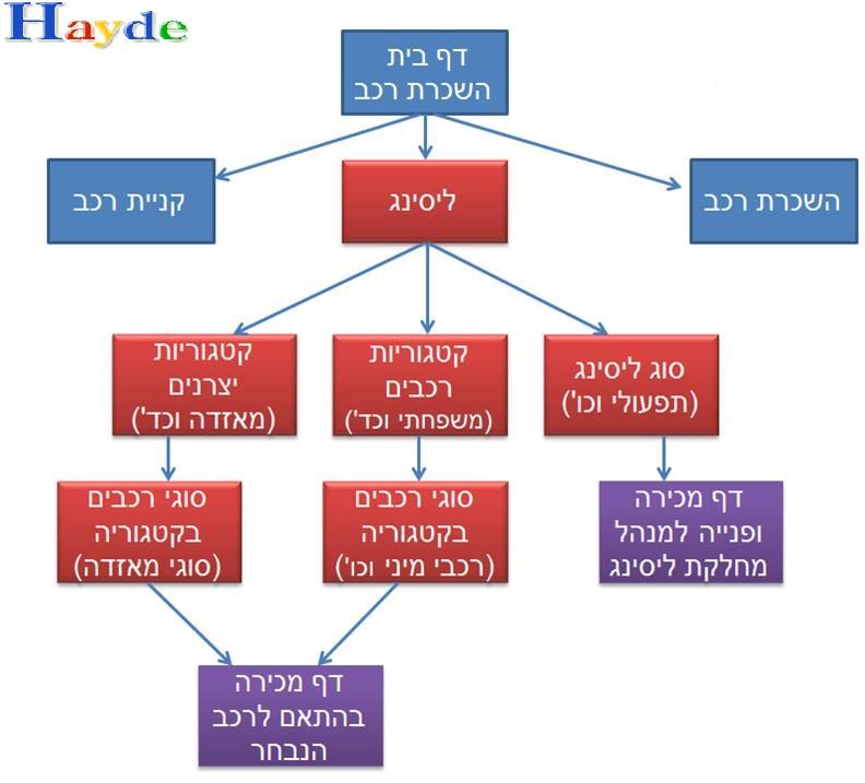 site structure hierarchi