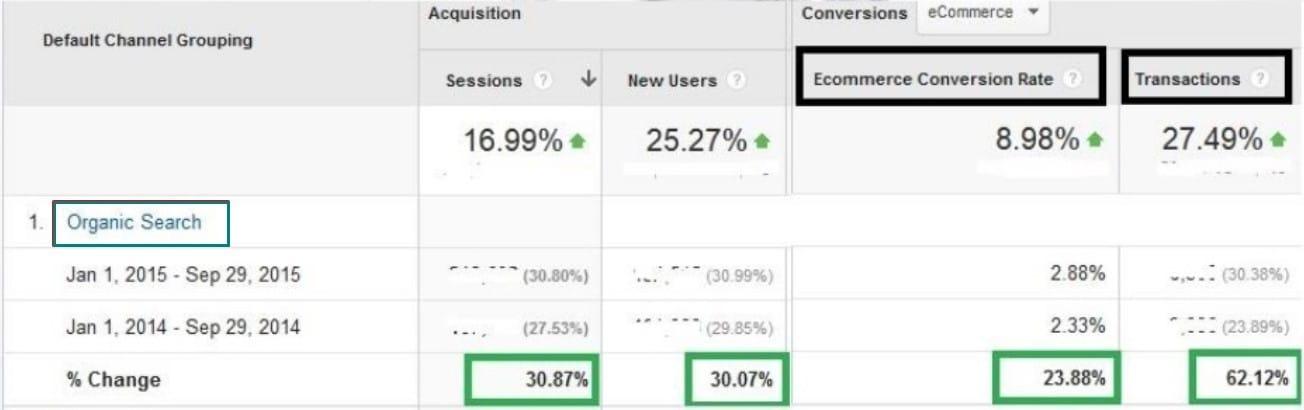 הגדלת מכירות כתוצאות מקידום אתרים