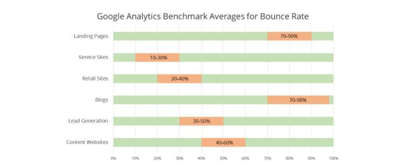נתוני bounce rate ממוצעים
